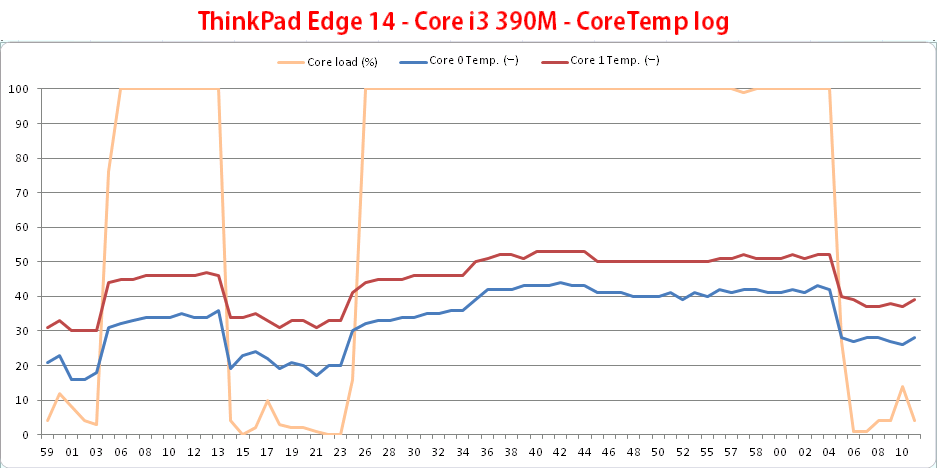 ThinkPad Edge 14 - Core i3 390M - CoreTemp log