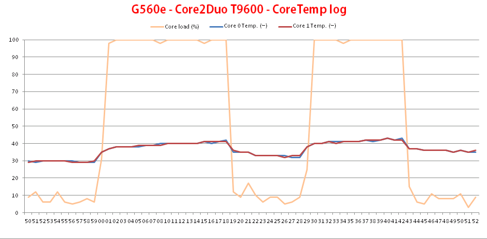 G560e - Core2uo T9600 - CoreTemp log